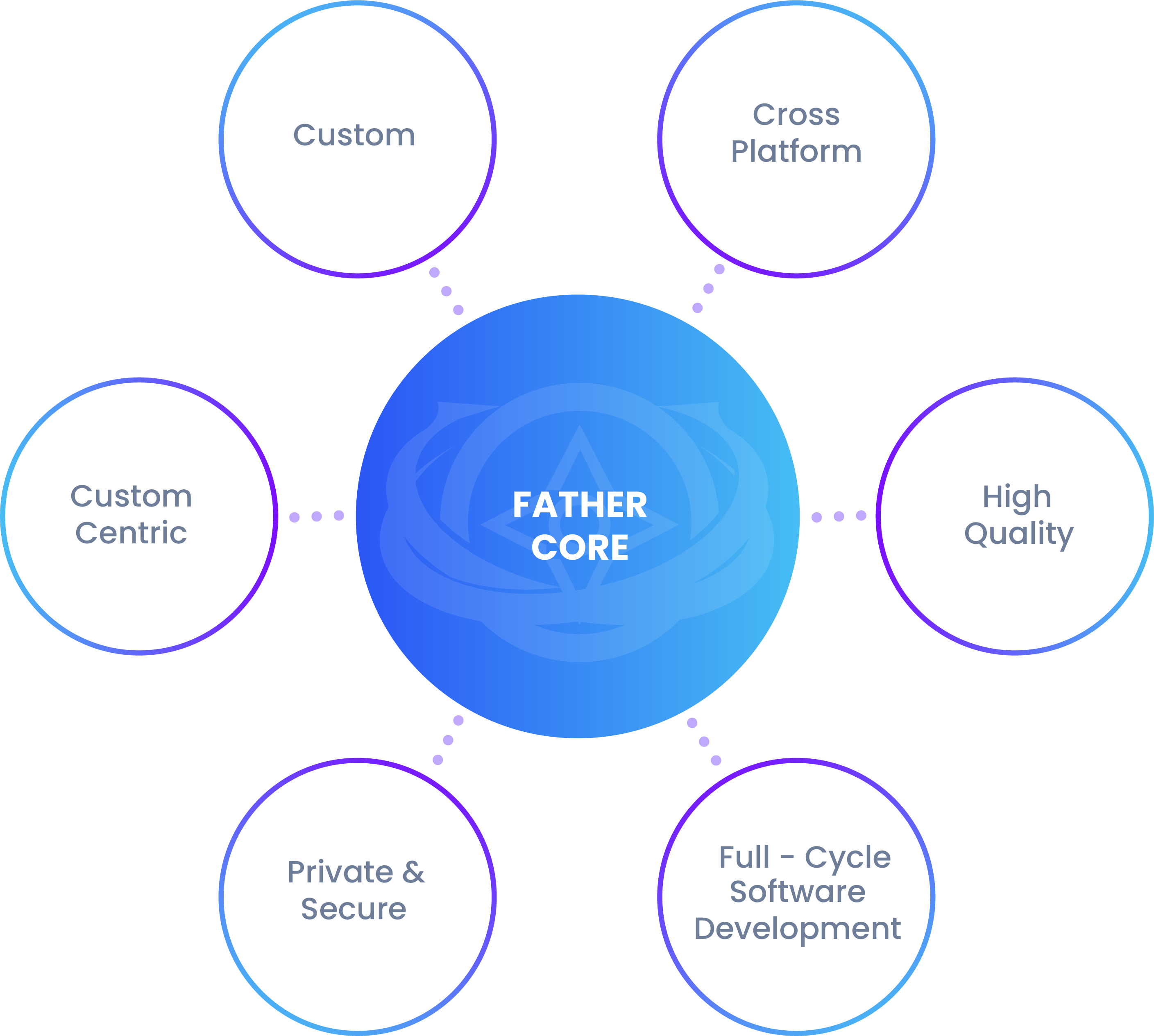 FaTHER Solutions Graph